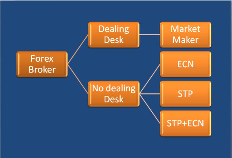 Guide-on-ECN-Broker